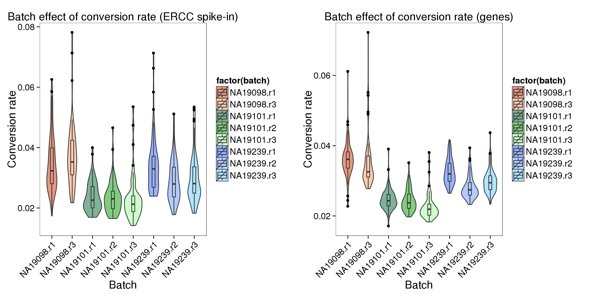 batch effects  conversion efficiency